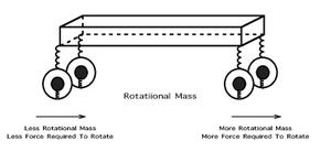 Rotational Weight Mass inertia