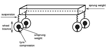 Unsprung Weight Explained