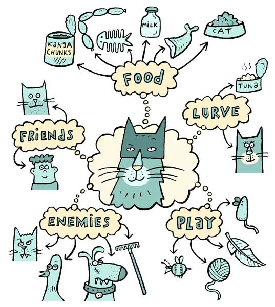 Cat Mind Map