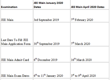 All you want to know about JEE 2021