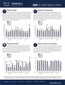 Q1 2019 RI Real Estate Market Update