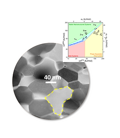 nanocrystalline alloy and modeling