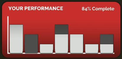 Quest Performance Graph