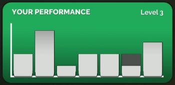 Endless Mode Performance Graph