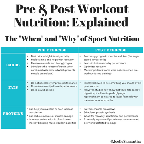 Pre & Post Workout Nutrition: Explained