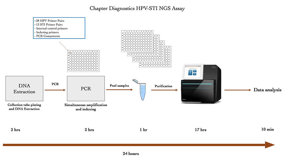 ChapterDx HPV-STI NGS Technology and Wor
