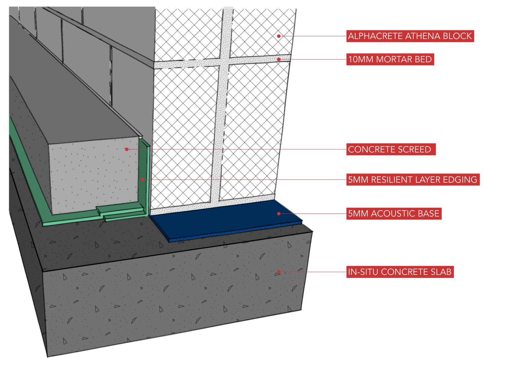Detail showing elemental blockwork construction