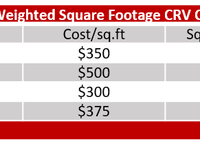 Weighted Square Footage Cost