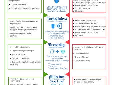 Infographic: voor en na-delen van de luiersystemen