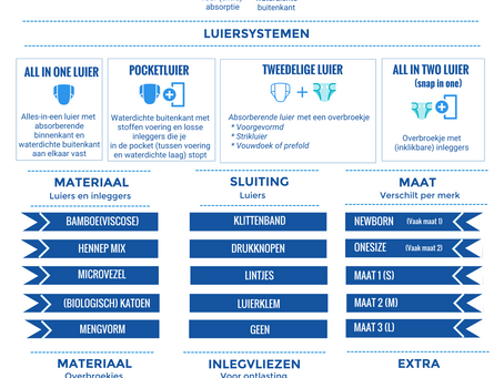 Infographic: Wasbare Luiers in 1 Minuut