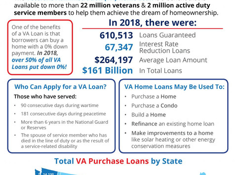 VA Home Loans by the Numbers (2018)