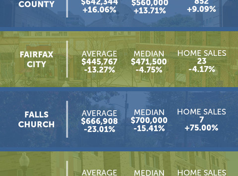 Northern Virginia Market Statistics: February 2020