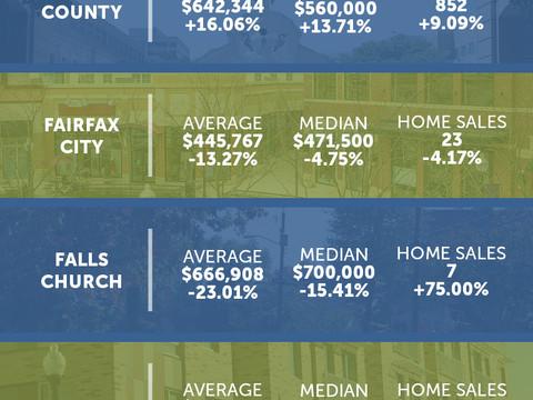 Northern Virginia Market Statistics: February 2020