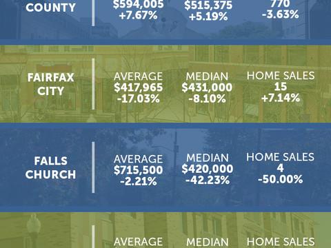 Northern Virginia Market Statistics: January 2020