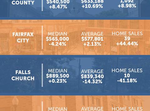 Northern Virginia Market Statistics: December 2019