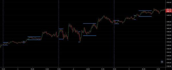 Futures Pre-Market Levels.JPG