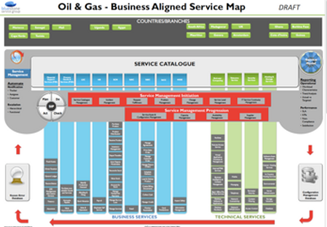 Sample Oil & Gas Business Aligned Servic