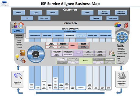 Sample A1 ISP Business Aligned Service M