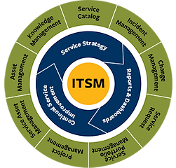 IT Service Management (ITSM).png