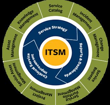 IT Service Management (ITSM).png
