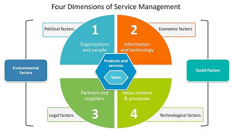 4 Dimensions of Service Management (SM).