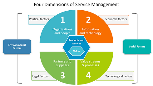 4 Dimensions of Service Management (SM).