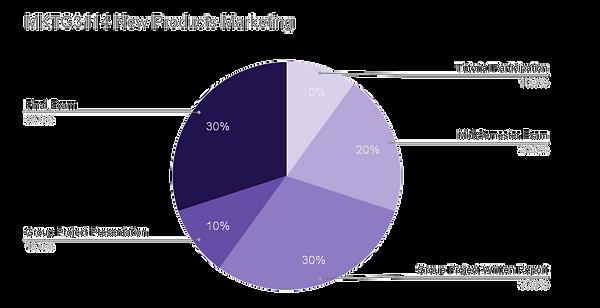 MKTG3114 Assessment Pie Graph_edited.png