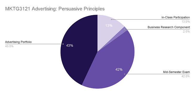 MKTG3121 Assessment Pie Graph_edited.png
