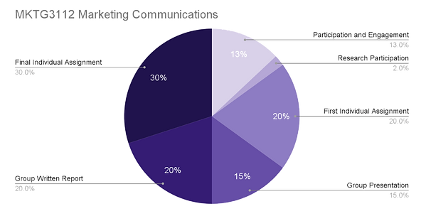 UPDATED ASSESSMENT PIE GRAPH_edited.png