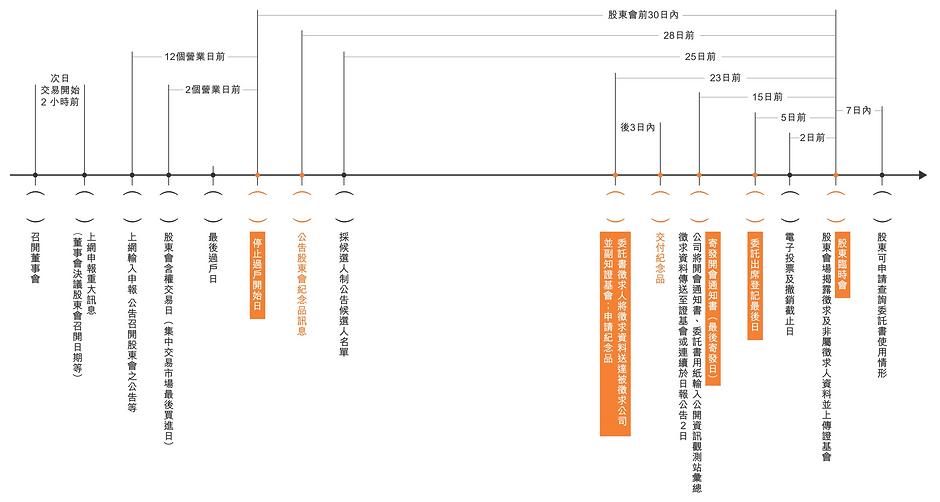股東臨會日程表.png