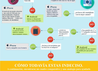 Infografia Iphone Vs Android