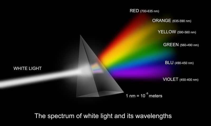 Prism, wavelengths of light