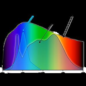 Spectral diagram, melanopic light vs LED