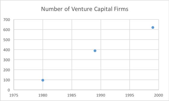 (Pretty) Concise History of Venture Capital