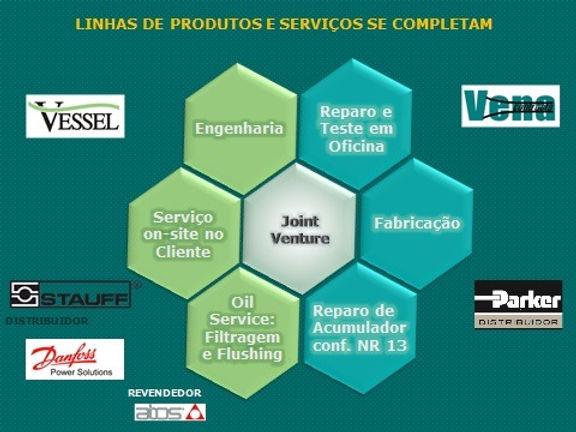 Vena Contracta X Vessel - Linhas de produtos e serviços que se completam