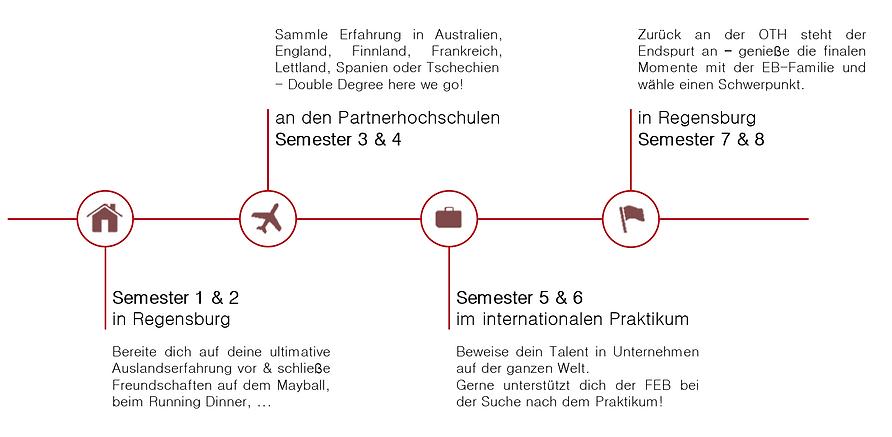 Timeline_red_neu2.PNG