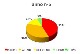 grafico a torta merito gestionale
