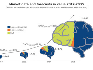 Dynamic growth of Neurotechnologies market