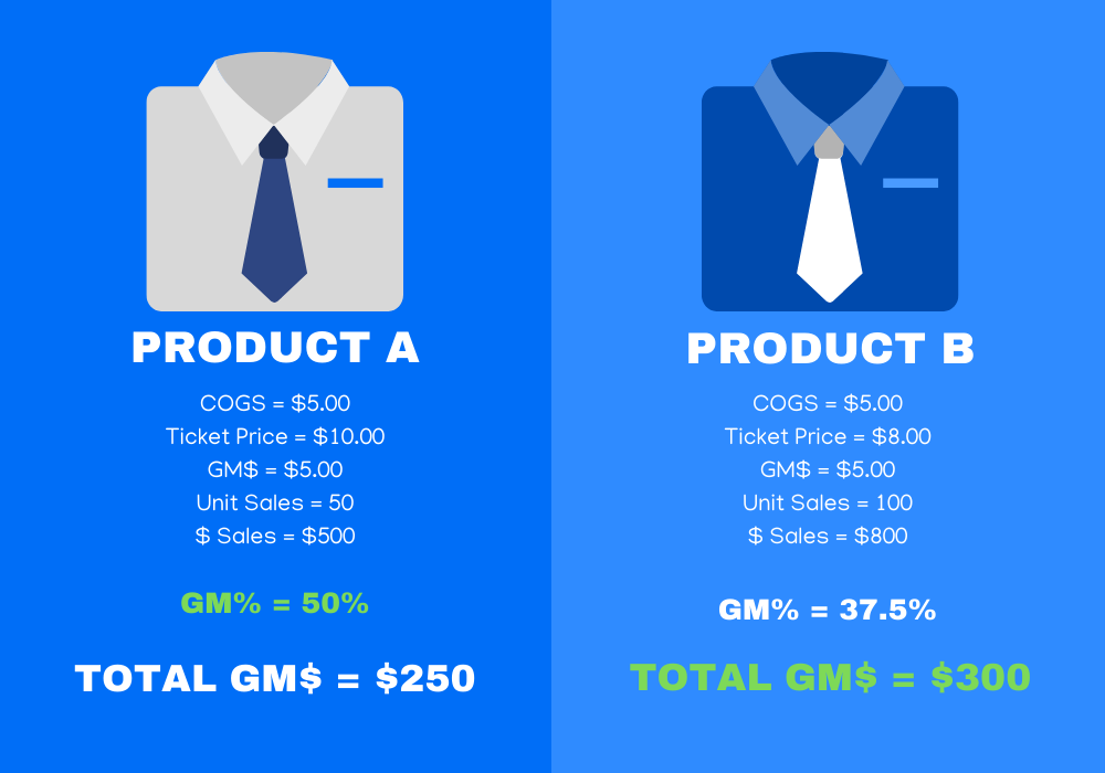 As you can see, while the GM% on Product A is higher, it's not the only factor that need be considered. The fact that Product B is driving more unit volume, in turn, is driving more total margin dollars, even though its unit-GM% is lower.