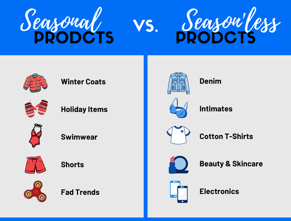 Your level of investment - a.k.a. how many inventory units you purchase - and how often you replenish them will differ dramatically between these two categories.  Seasonal inventory includes products like winter coats, ski equipment, swimwear, shorts, fad trends, and holiday-specific items.  These generally have a short window of opportunity in which to sell. These unit buys must be tight, and thoughtfully forecasted. Some of these items may never be replenished at all. SeasonLESS inventory includes products like denim, intimates, cotton t-shirts, electronics, skincare, cosmetics, and more that can be used and sold all year-round.  These are usually your core items, usually core colors as well; they drive the most significant number of unit sales for your business. These are the products that you tend to re-order every month, quarter.