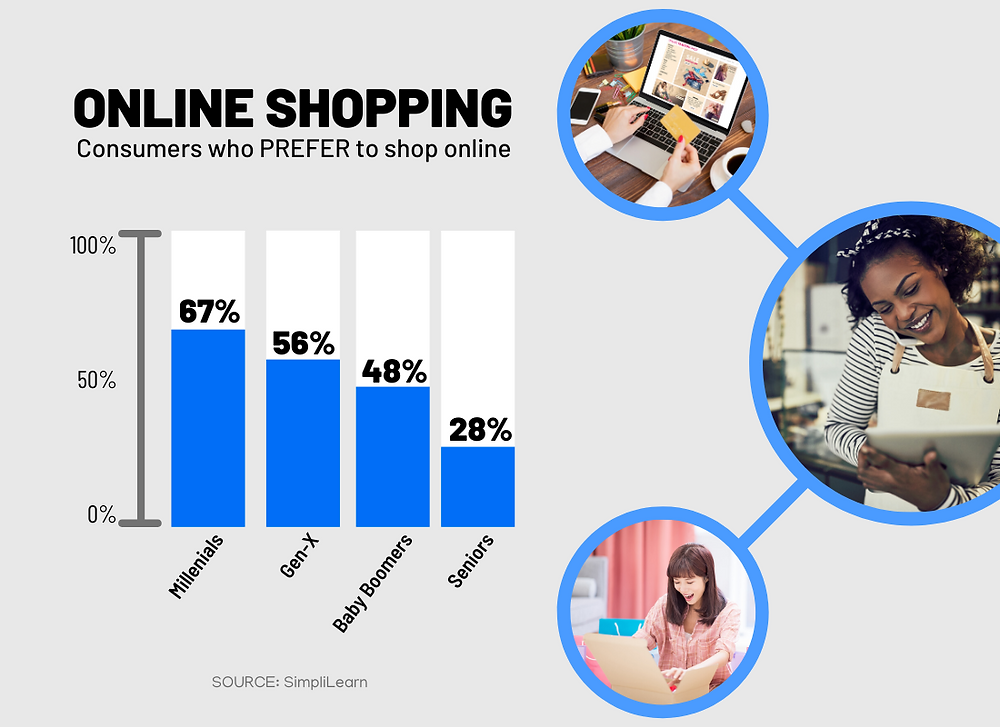 ONLINE SHOPPING   Consumers who PREFER to shop online   (Millenials, 67%), (Gen-x, 56%), (Baby Boomers, 48%), (Seniors, 28%)