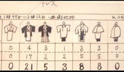 今和次郎, Kimonos