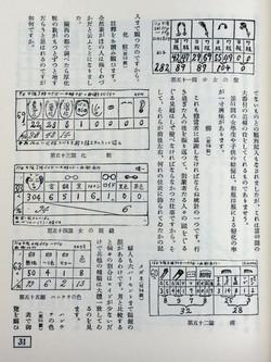 今和次郎・吉田謙吉編著『モデルノロジオ 考現学』より「女の風俗」