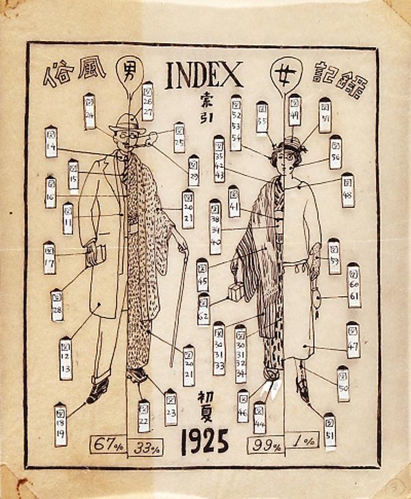 今和次郎、1925