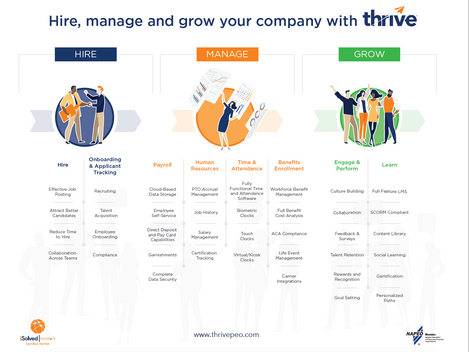 Hire, Manage & Grow Your Company with Thrive