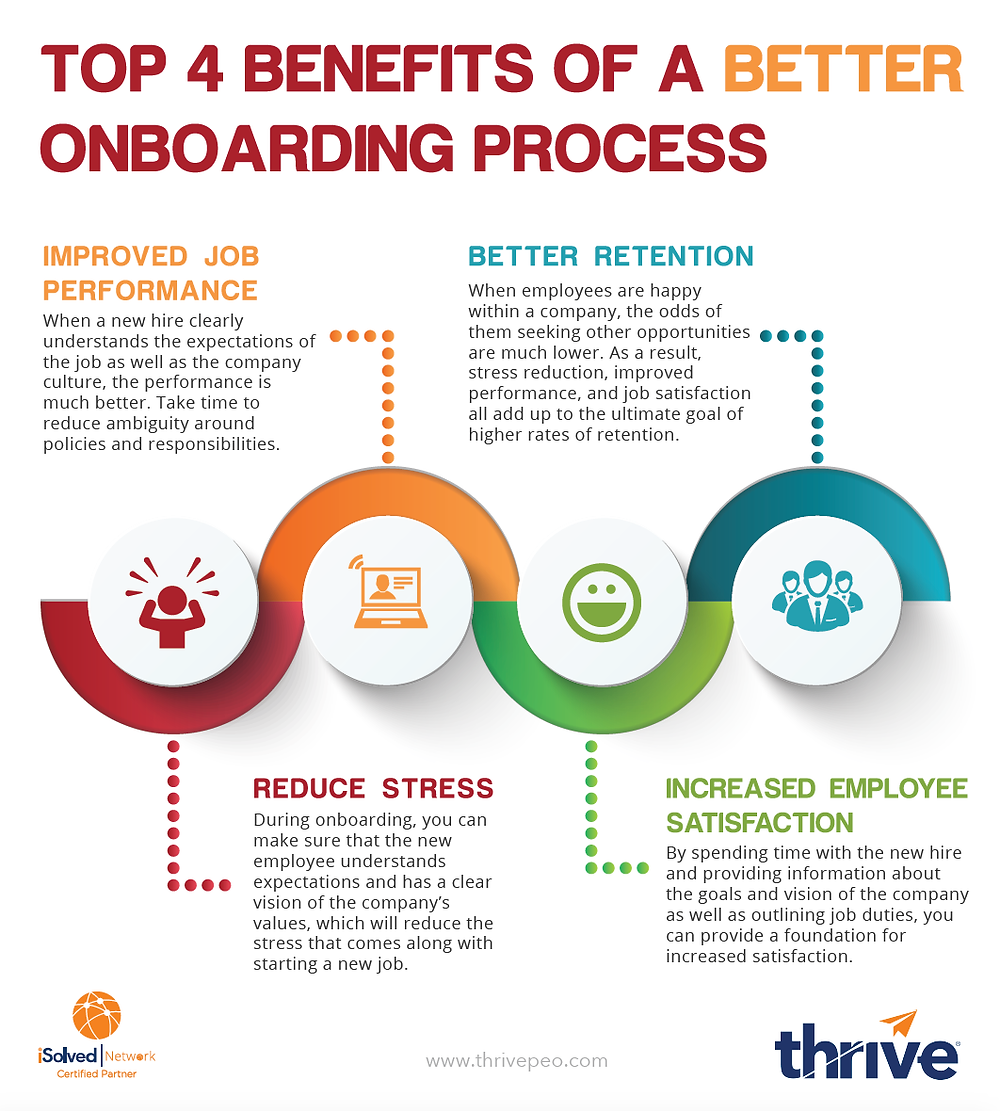 Tulsa PEO Thrive: 4 Benefits of Better Onboarding