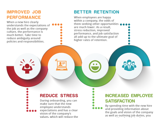 The Importance of a Good Employee Onboarding Experience (Thrive Infographic)