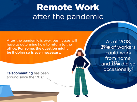 Remote Work After the Pandemic (Thrive Infographic)