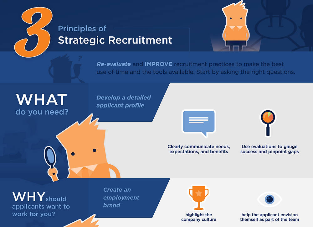 Tulsa PEO Thrive: 3 Principles of Strategic Recruitment