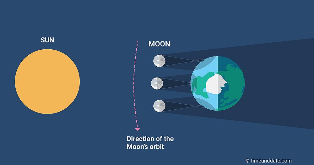Sketch explaining a Hybrid Eclipse